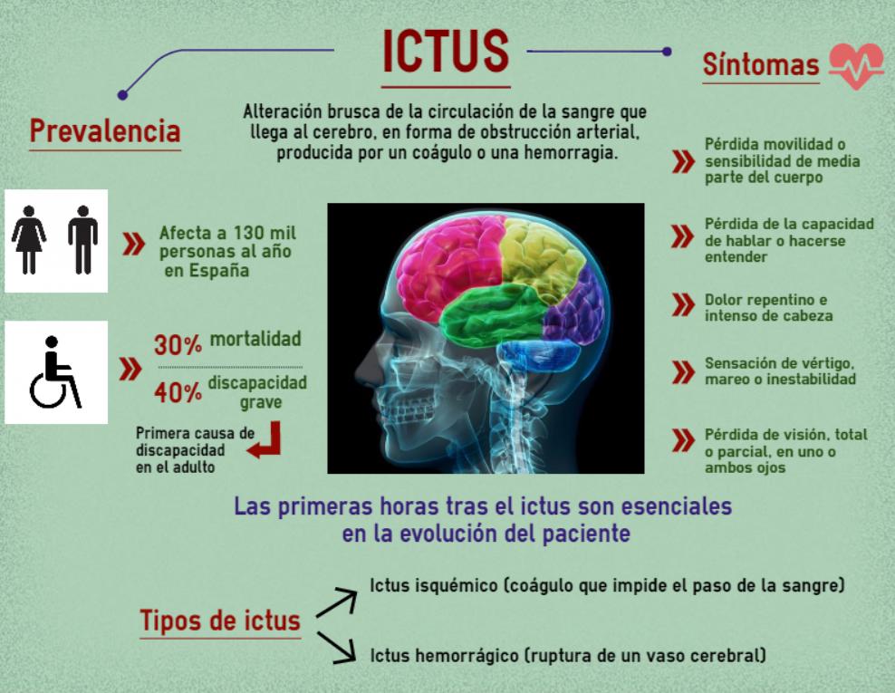 infografía ictus1