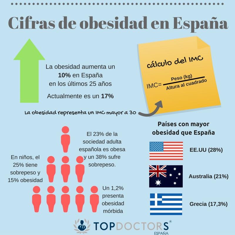 datos de obesidad en españa