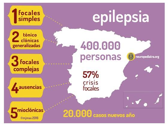 numeros de la epilepsia en españa